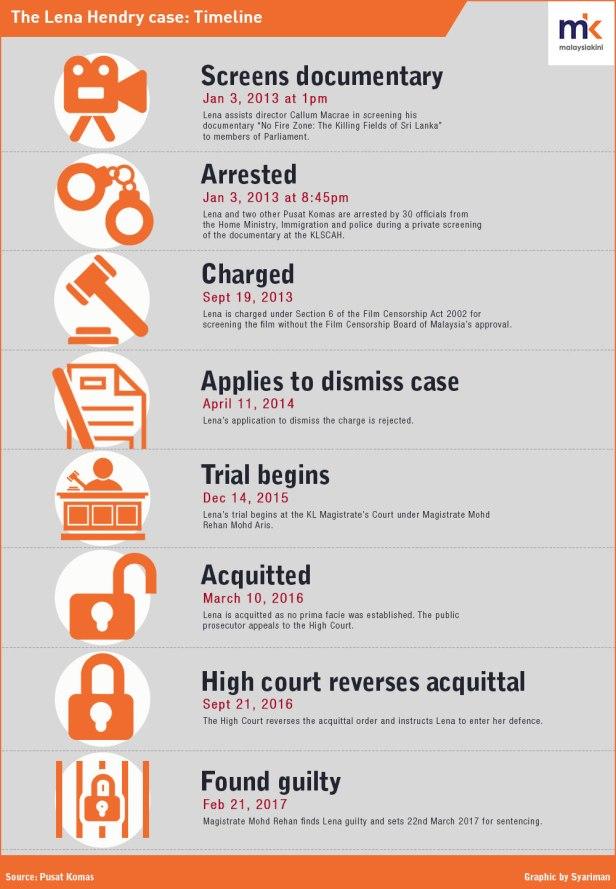 Lena Hendry infographic